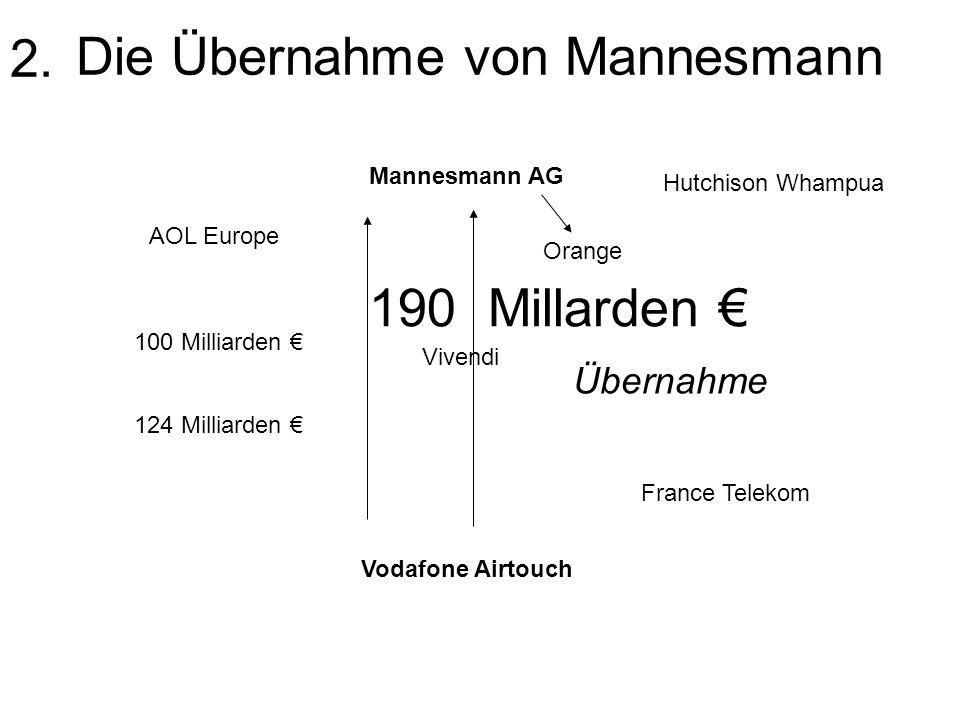 Zerschlagung der Mannesmann AG Mannesmann AG Vodafone Telekommunikation: ( Arcor, D2, Europäische Telekommunikationsbeteiligungen) France Telekom Orange Siemens Gesamtes Unternehmen Atecs-Gesellschaften Teilweise Weiterverkauft Salzgitter Mannesmann Röhren AG