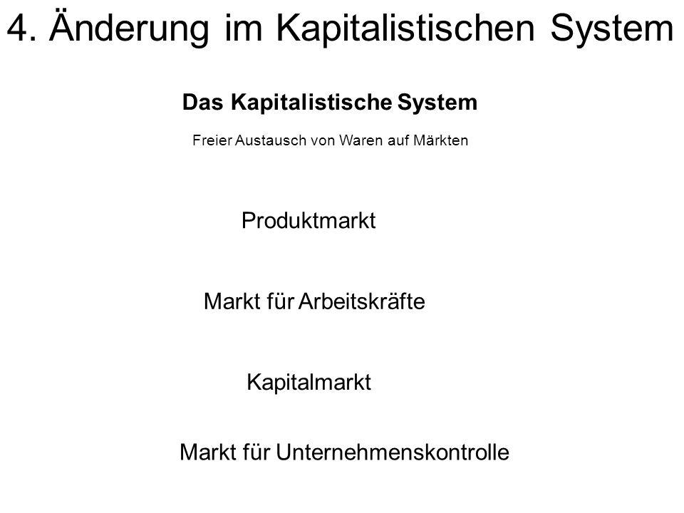 4. Änderung im Kapitalistischen System Das Kapitalistische System Freier Austausch von Waren auf Märkten Produktmarkt Markt für Arbeitskräfte Kapitalm