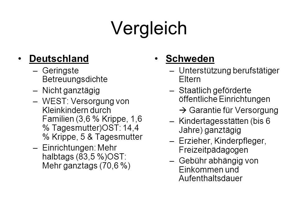 Vergleich Deutschland –Geringste Betreuungsdichte –Nicht ganztägig –WEST: Versorgung von Kleinkindern durch Familien (3,6 % Krippe, 1,6 % Tagesmutter)