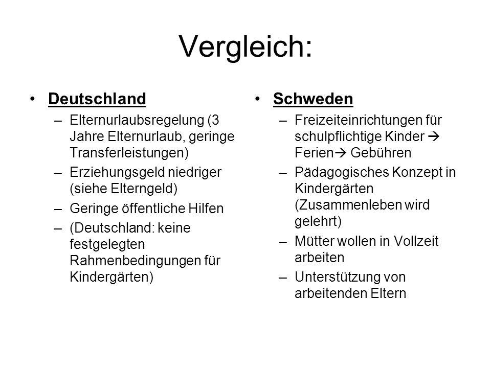 Vergleich: Deutschland –Elternurlaubsregelung (3 Jahre Elternurlaub, geringe Transferleistungen) –Erziehungsgeld niedriger (siehe Elterngeld) –Geringe