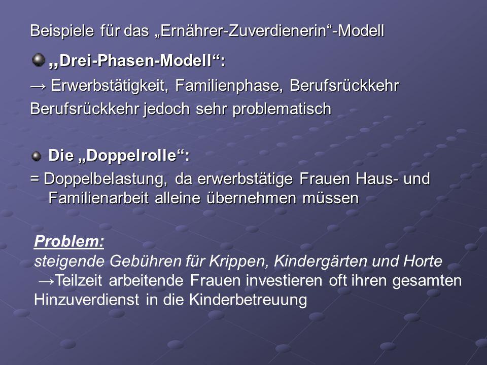 Beispiele für das Ernährer-Zuverdienerin-Modell Drei-Phasen-Modell: Drei-Phasen-Modell: Erwerbstätigkeit, Familienphase, Berufsrückkehr Erwerbstätigke