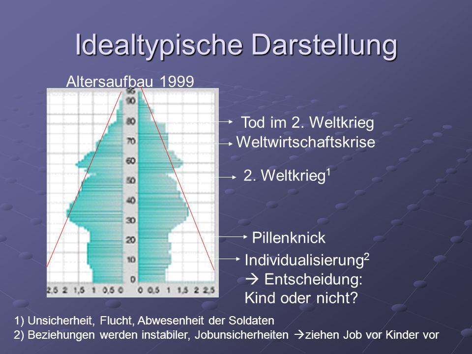 Idealtypische Darstellung Pillenknick Individualisierung 2 Entscheidung: Kind oder nicht? 1) Unsicherheit, Flucht, Abwesenheit der Soldaten 2) Beziehu