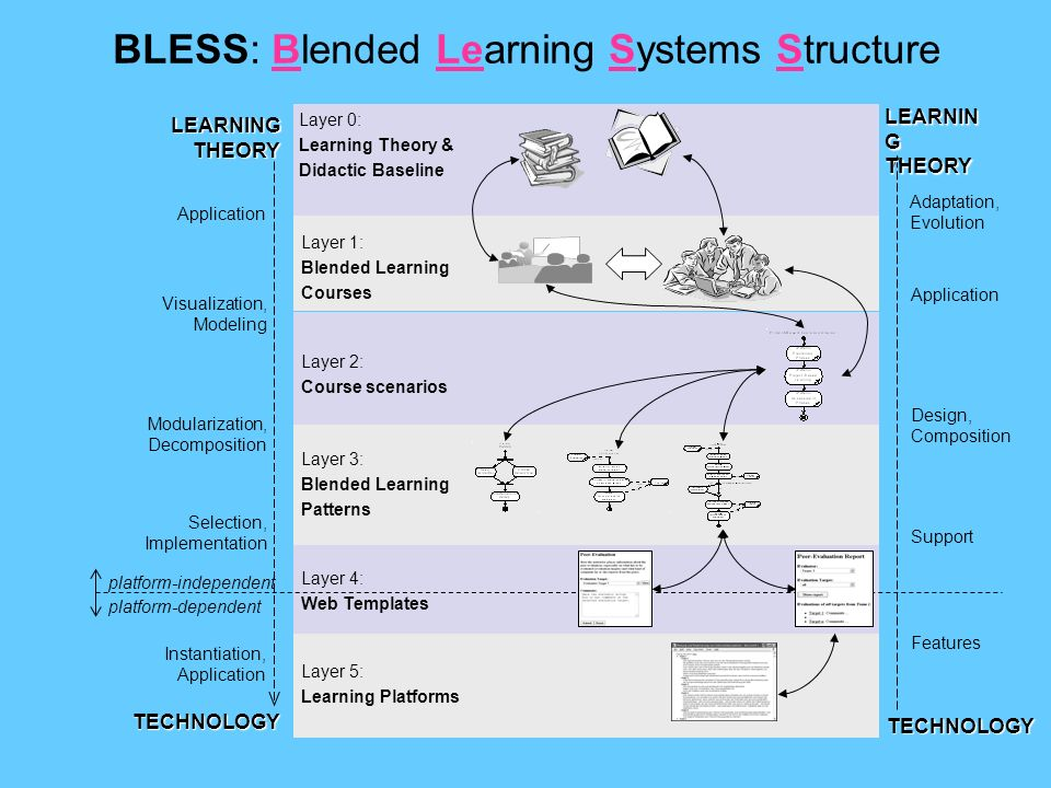 Layer 5: Learning Platforms TECHNOLOGY LEARNING THEORY Layer 0: Learning Theory & Didactic Baseline Layer 1: Blended Learning Courses Application BLESS: Blended Learning Systems Structure Layer 3: Blended Learning Patterns Modularization, Decomposition Instantiation, Application Layer 4: Web Templates Selection, Implementation platform-independent platform-dependent Layer 2: Course scenarios Visualization, Modeling Application Design, Composition LEARNIN G THEORY Features Support TECHNOLOGY Adaptation, Evolution