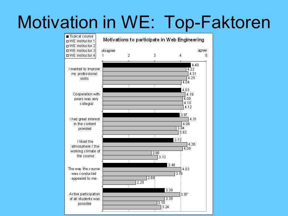 Motivation in WE: Top-Faktoren