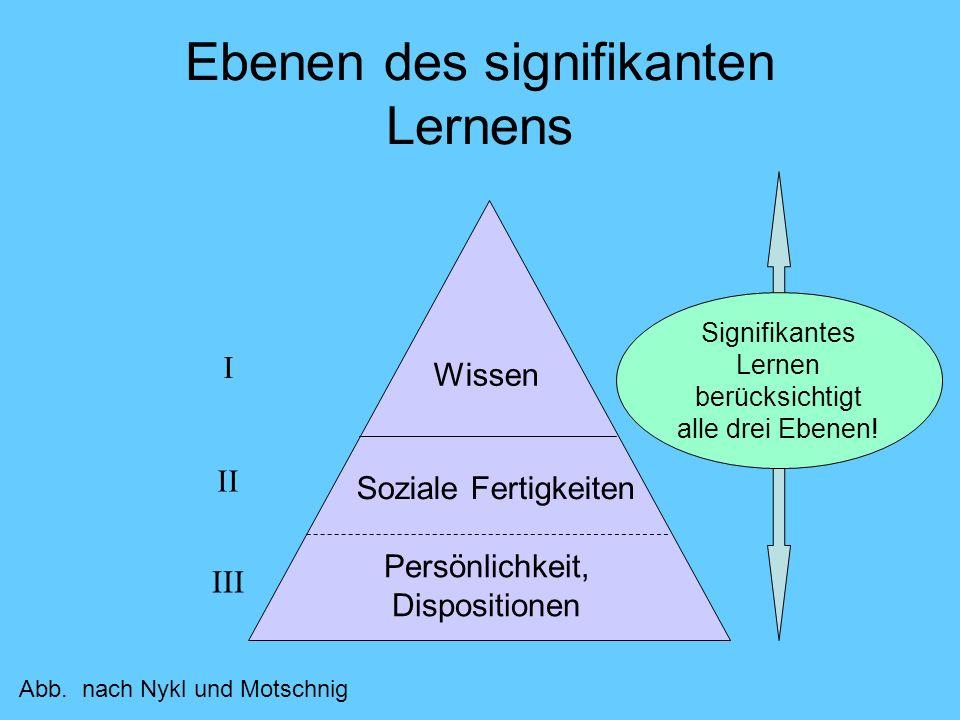 Ebenen des signifikanten Lernens Wissen Soziale Fertigkeiten Persönlichkeit, Dispositionen I II III Signifikantes Lernen berücksichtigt alle drei Eben