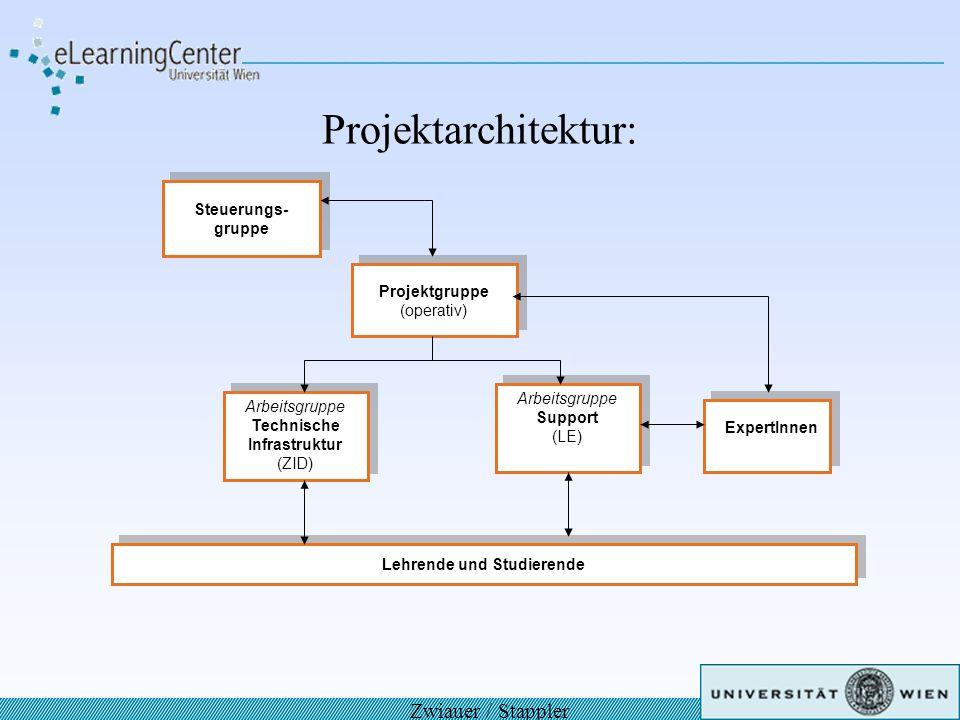Projektarchitektur: Zwiauer / Stappler Steuerungs- gruppe Steuerungs- gruppe Projektgruppe (operativ) Projektgruppe (operativ) Arbeitsgruppe Support (