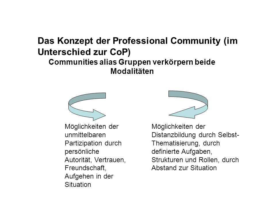 Das Konzept der Professional Community (im Unterschied zur CoP) Communities alias Gruppen verkörpern beide Modalitäten Möglichkeiten der unmittelbaren Partizipation durch persönliche Autorität, Vertrauen, Freundschaft, Aufgehen in der Situation Möglichkeiten der Distanzbildung durch Selbst- Thematisierung, durch definierte Aufgaben, Strukturen und Rollen, durch Abstand zur Situation