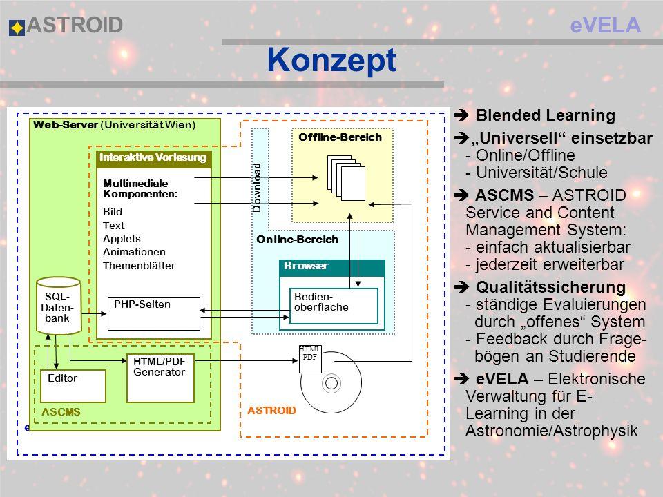 eVELAASTROID Konzept eVELA Online-Bereich Offline-Bereich Web-Server (Universität Wien) Multimediale Komponenten: Bild Text Applets Animationen Themen