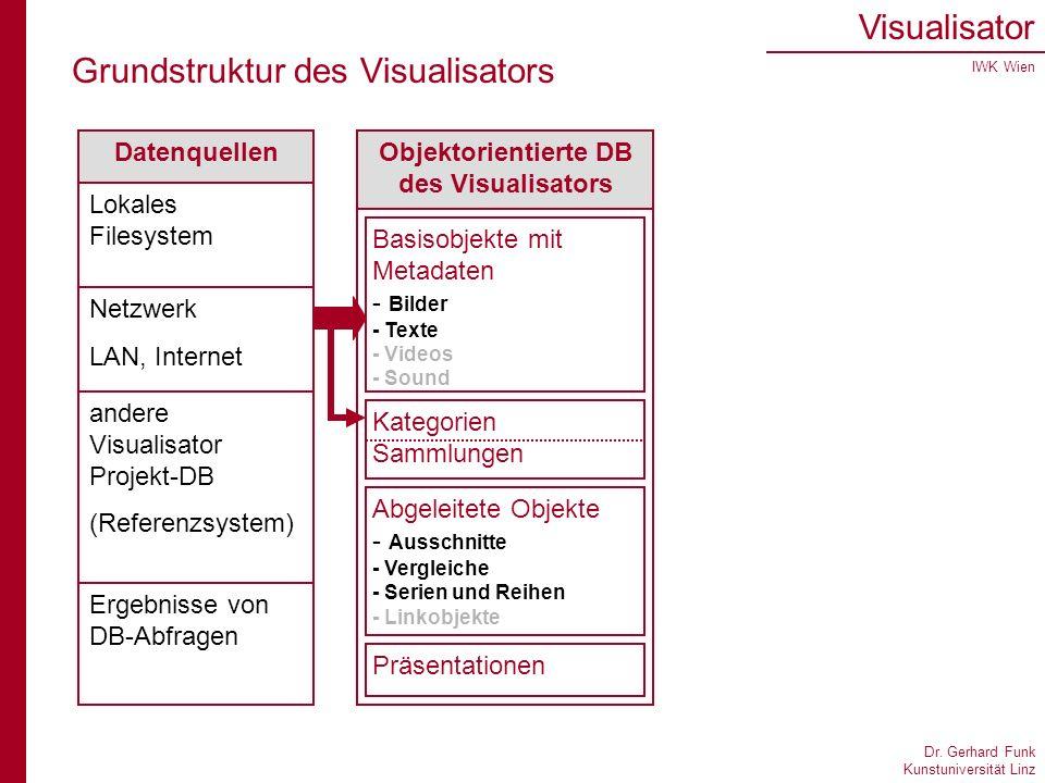 Dr. Gerhard Funk Kunstuniversität Linz Visualisator IWK Wien Grundstruktur des Visualisators Datenquellen Lokales Filesystem Netzwerk LAN, Internet an