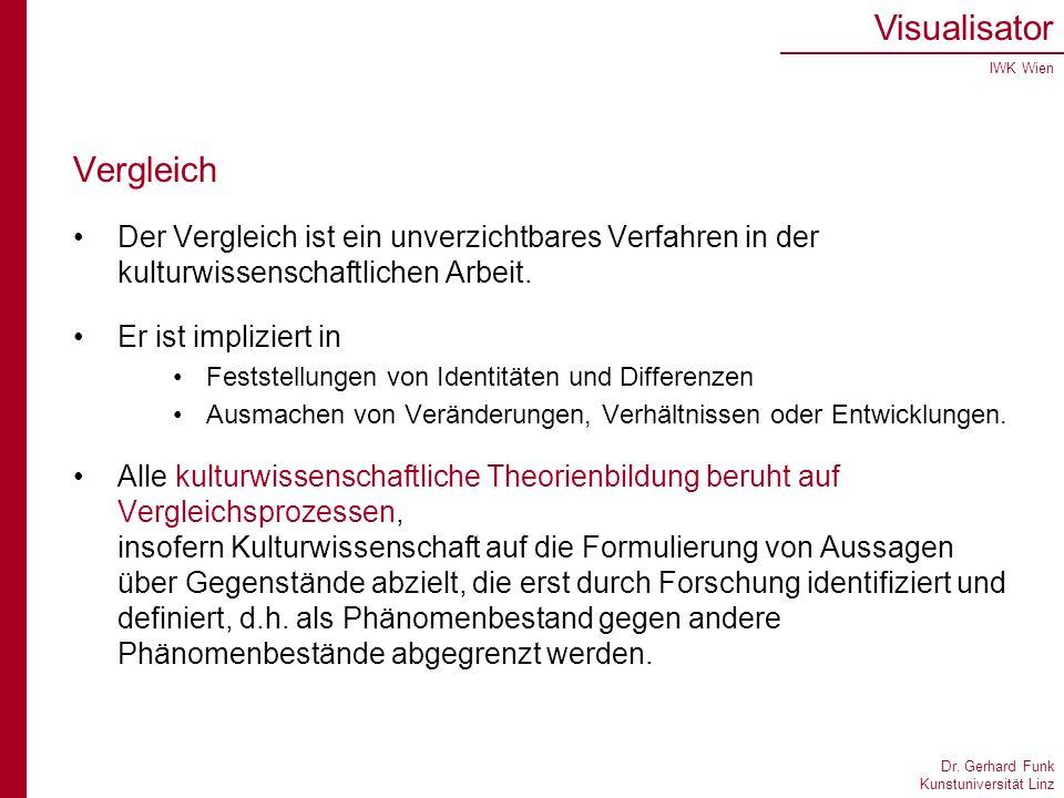 Dr. Gerhard Funk Kunstuniversität Linz Visualisator IWK Wien Vergleich Der Vergleich ist ein unverzichtbares Verfahren in der kulturwissenschaftlichen