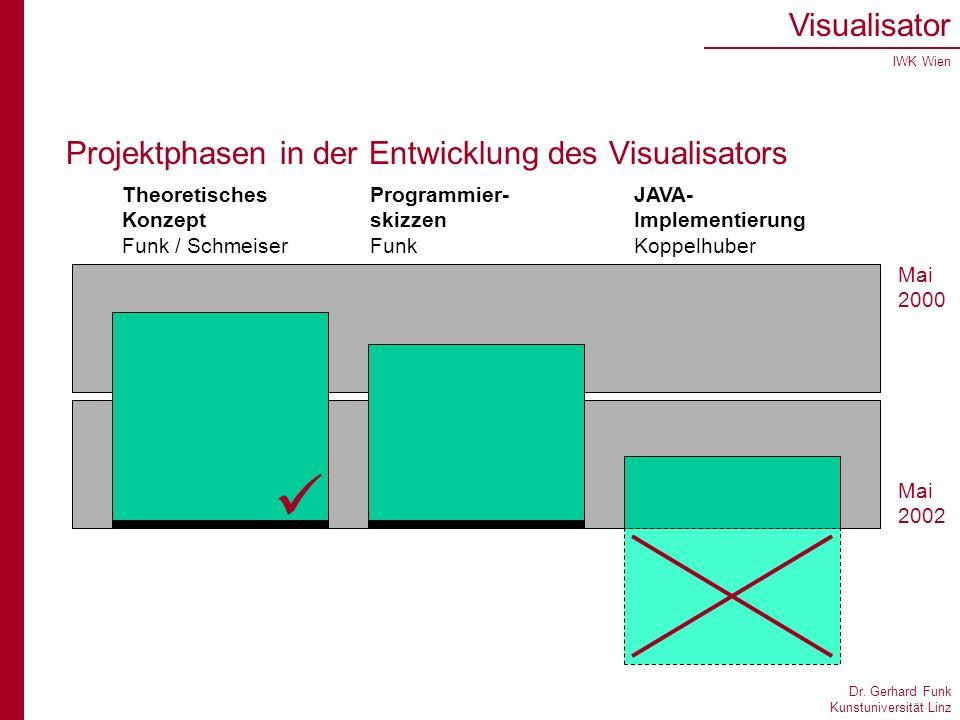 Dr. Gerhard Funk Kunstuniversität Linz Visualisator IWK Wien Projektphasen in der Entwicklung des Visualisators Mai 2000 Mai 2002 Theoretisches Konzep
