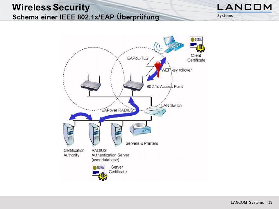 LANCOM Systems - 39 Wireless Security Schema einer IEEE 802.1x/EAP Überprüfung