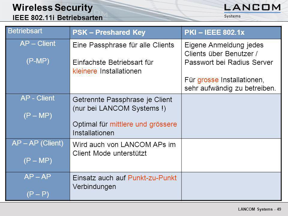 LANCOM Systems - 49 Wireless Security IEEE 802.11i Betriebsarten Betriebsart PSK – Preshared KeyPKI – IEEE 802.1x AP – Client (P-MP) Eine Passphrase f