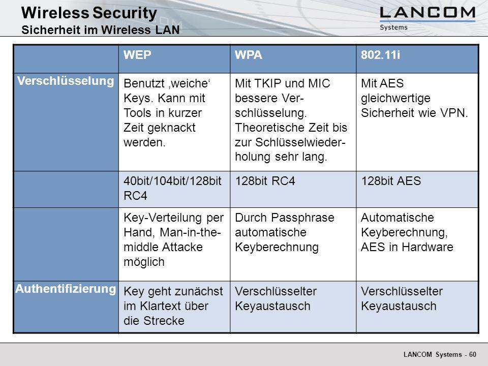 LANCOM Systems - 60 Wireless Security Sicherheit im Wireless LAN WEPWPA802.11i Verschlüsselung Benutzt weiche Keys. Kann mit Tools in kurzer Zeit gekn