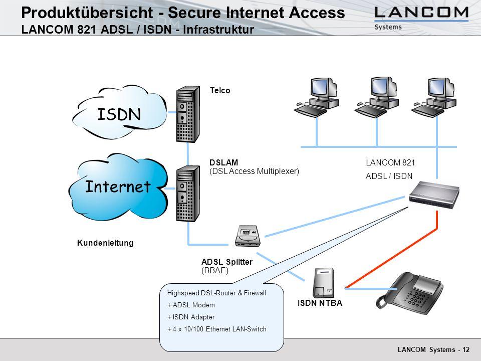 LANCOM Systems - 12 Produktübersicht - Secure Internet Access LANCOM 821 ADSL / ISDN - Infrastruktur Internet ISDN NTBA ISDN DSLAM (DSL Access Multiplexer) Telco ADSL Splitter (BBAE) Kundenleitung Highspeed DSL-Router & Firewall + ADSL Modem + ISDN Adapter + 4 x 10/100 Ethernet LAN-Switch LANCOM 821 ADSL / ISDN