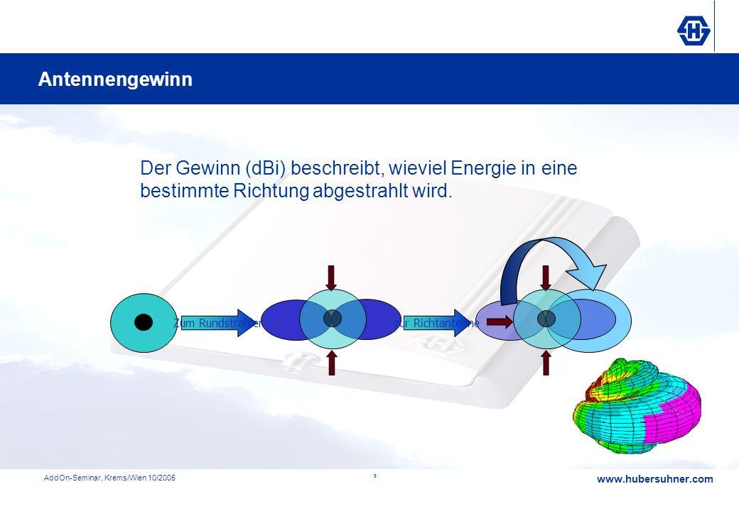 www.hubersuhner.com AddOn-Seminar, Krems/Wien 10/2005 9 Der Gewinn (dBi) beschreibt, wieviel Energie in eine bestimmte Richtung abgestrahlt wird. Gewi