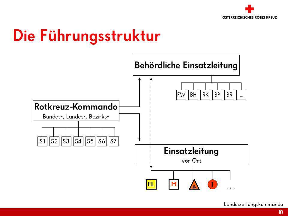 10 Landesrettungskommando Die Führungsstruktur Behördliche Einsatzleitung FWBHRKBPBR... Rotkreuz-Kommando Bundes-, Landes-, Bezirks- Einsatzleitung vo