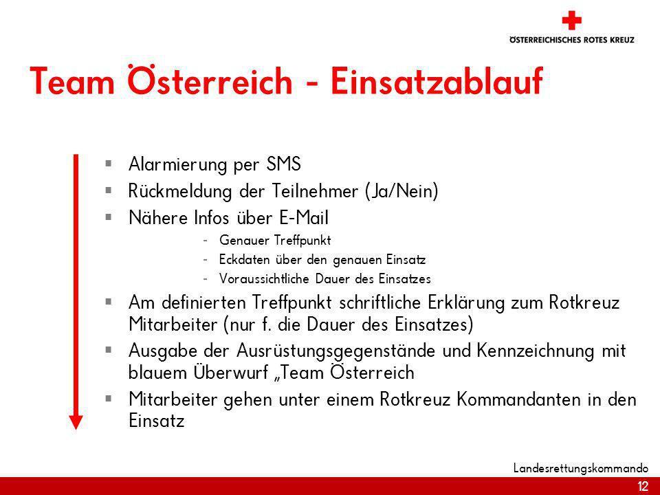 12 Landesrettungskommando Team Österreich - Einsatzablauf Alarmierung per SMS Rückmeldung der Teilnehmer (Ja/Nein) Nähere Infos über E-Mail - Genauer