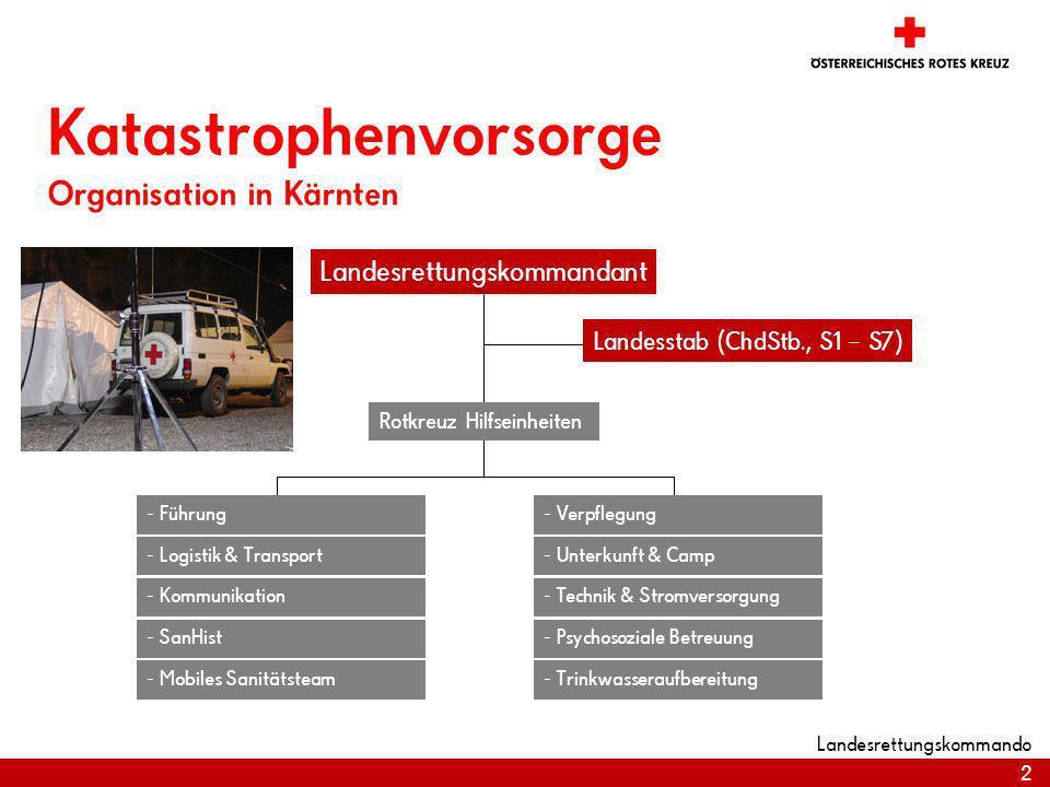 2 Landesrettungskommando Katastrophenvorsorge Organisation in Kärnten Landesrettungskommandant Landesstab (ChdStb., S1 – S7) - Logistik & Transport -