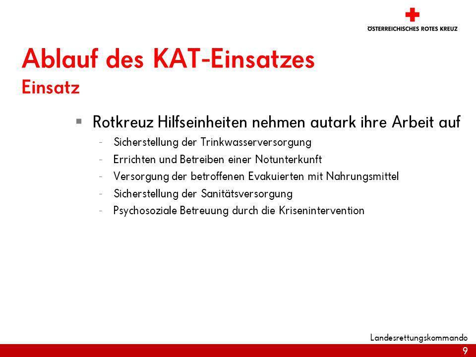 10 Landesrettungskommando Die Führungsstruktur Behördliche Einsatzleitung FWBHRKBPBR...