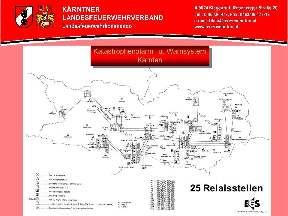 Katastrophenalarm- u. Warnsystem Kärnten Katastrophenalarm- u. Warnsystem Kärnten 25 Relaisstellen