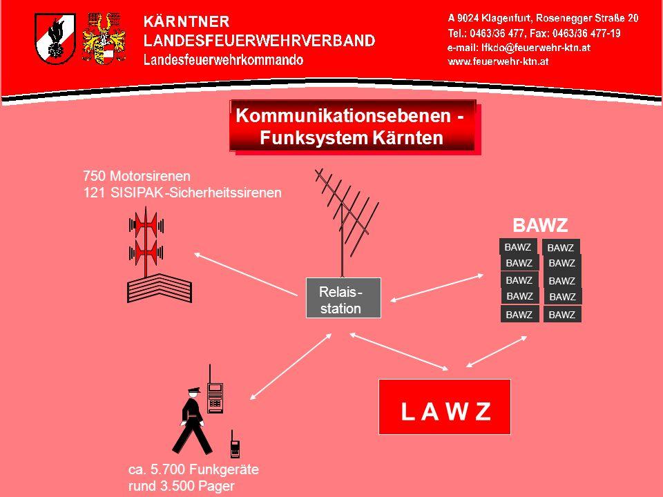 Kommunikationsebenen- Funksystem Kärnten Relais- station 750 Motorsirenen 121SISIPAK-Sicherheitssirenen ca. 5.700 Funkgeräte rund 3.500 Pager