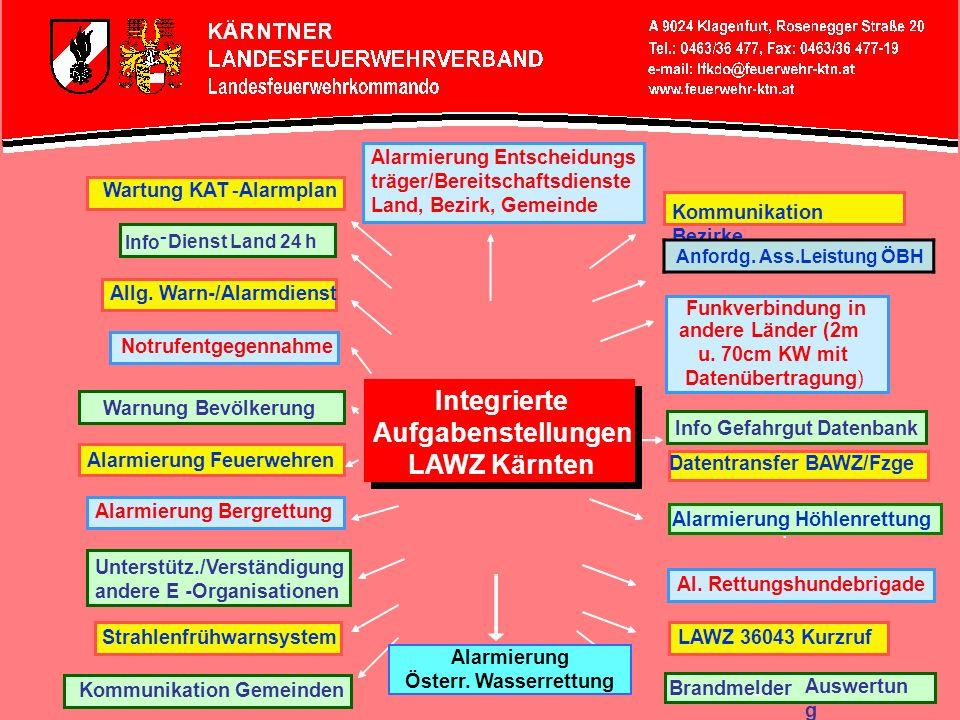 Integrierte Aufgabenstellungen LAWZ Kärnten Integrierte Aufgabenstellungen LAWZ Kärnten Wartung KAT-Alarmplan Info - Dienst Land 24 h Allg. Warn-/Alar