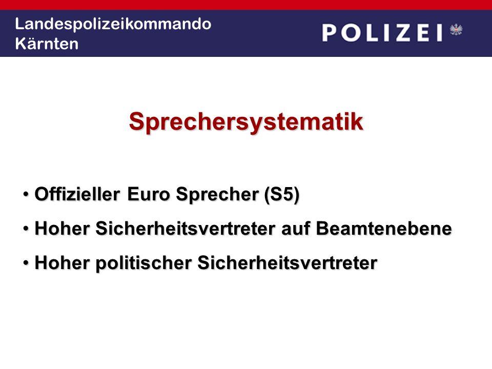 Landespolizeikommando Kärnten Sprechersystematik Offizieller Euro Sprecher (S5) Offizieller Euro Sprecher (S5) Hoher Sicherheitsvertreter auf Beamtenebene Hoher Sicherheitsvertreter auf Beamtenebene Hoher politischer Sicherheitsvertreter Hoher politischer Sicherheitsvertreter