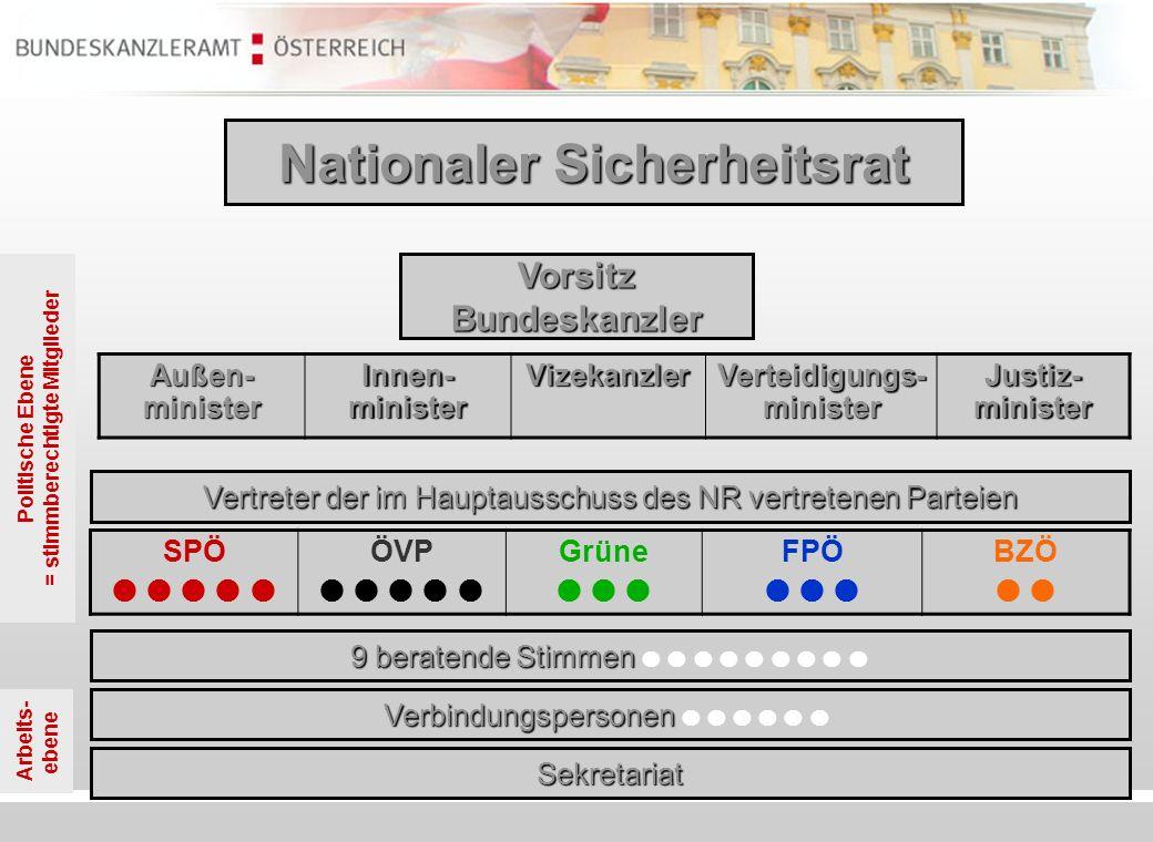 Politische Ebene = stimmberechtigte Mitglieder Arbeits- ebene Nationaler Sicherheitsrat SPÖ ÖVP Grüne FPÖ BZÖ Außen- minister Innen- minister Vizekanz