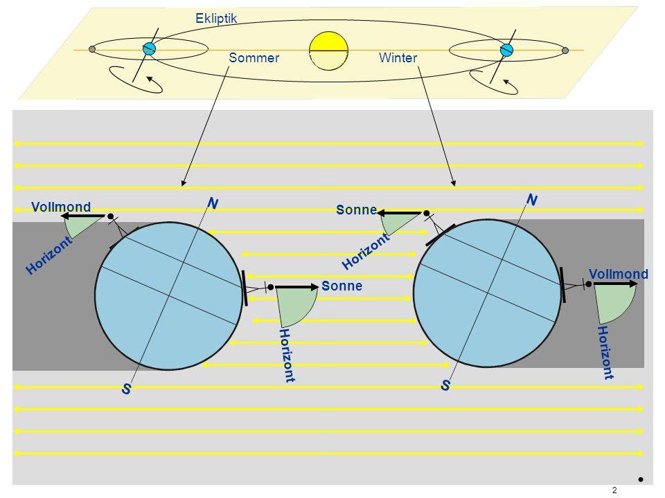Ekliptik WinterSommer Vollmond Horizont Sonne Horizont Sonne Horizont Vollmond Horizont. 2 N S N S