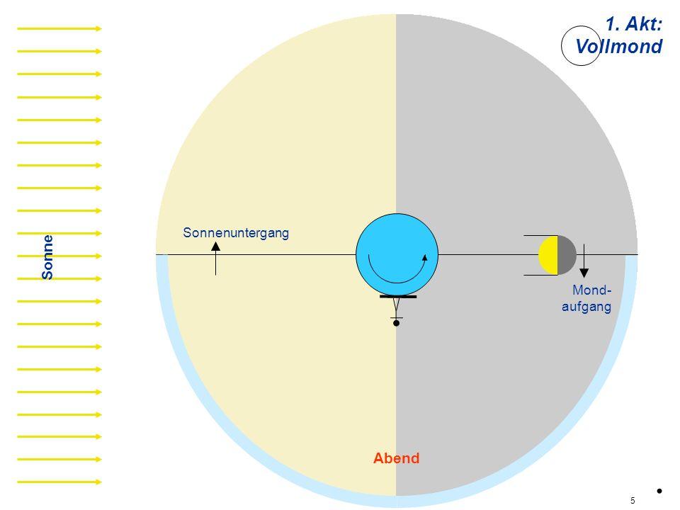 v01 Sonne Abend Sonnenuntergang Mond- aufgang 1. Akt: Vollmond. 5