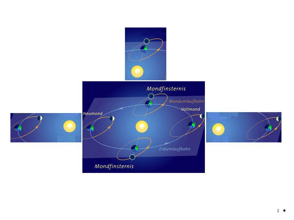 Die Bahn des Mondes um die Erde ist gegenüber der Bahn der Erde um die Sonne leicht gekippt. 2