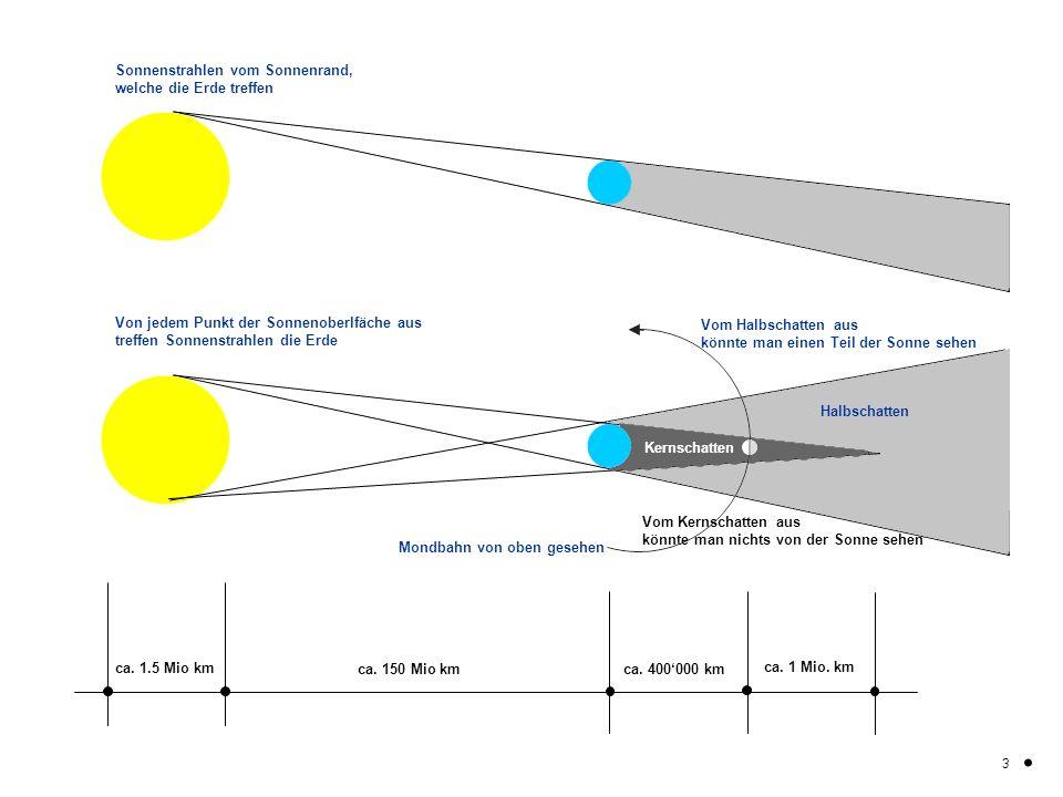 Von jedem Punkt der Sonnenoberlfäche aus treffen Sonnenstrahlen die Erde Mondbahn von oben gesehen. 3 Kernschatten Halbschatten ca. 1.5 Mio km ca. 150