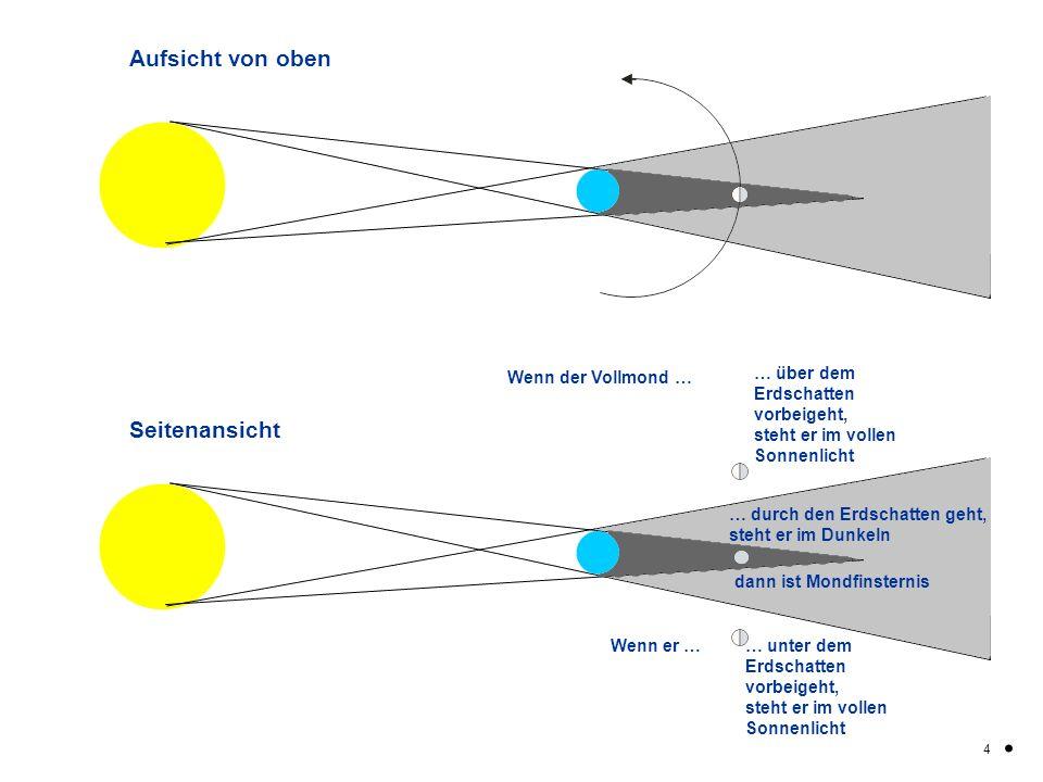 Kernschatten Aufsicht von oben Seitenansicht Wenn der Vollmond … … über dem Erdschatten vorbeigeht, steht er im vollen Sonnenlicht … durch den Erdscha