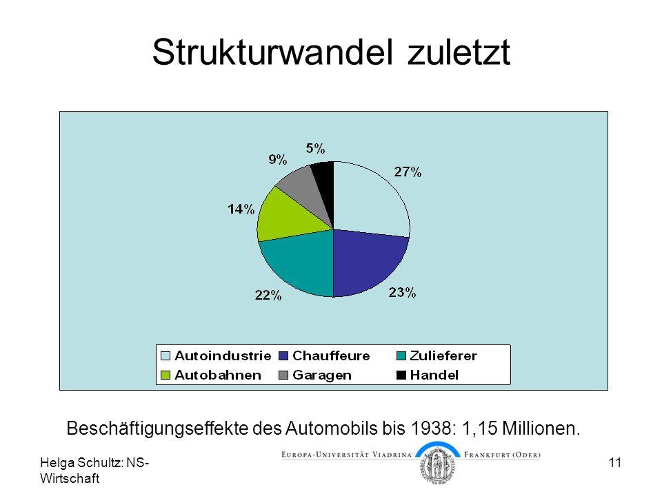 Helga Schultz: NS- Wirtschaft 11 Strukturwandel zuletzt Beschäftigungseffekte des Automobils bis 1938: 1,15 Millionen.