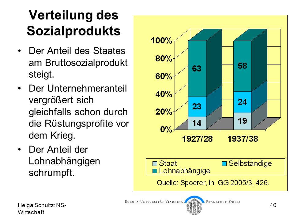 Helga Schultz: NS- Wirtschaft 40 Verteilung des Sozialprodukts Der Anteil des Staates am Bruttosozialprodukt steigt. Der Unternehmeranteil vergrößert