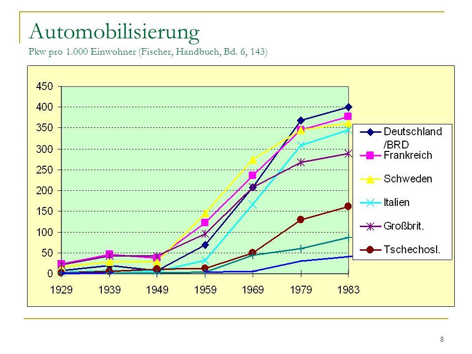 8 Automobilisierung Pkw pro 1.000 Einwohner (Fischer, Handbuch, Bd. 6, 143)