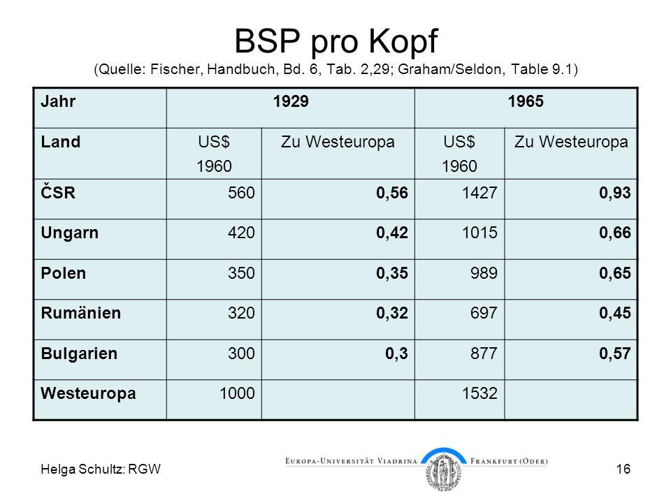 Helga Schultz: RGW16 BSP pro Kopf (Quelle: Fischer, Handbuch, Bd.
