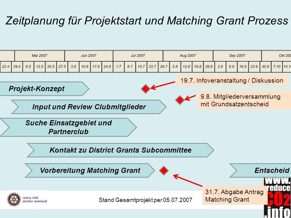 Stand Gesamtprojekt per 05.07.2007 Zeitplanung für Projektstart und Matching Grant Prozess Suche Einsatzgebiet und Partnerclub Vorbereitung Matching G