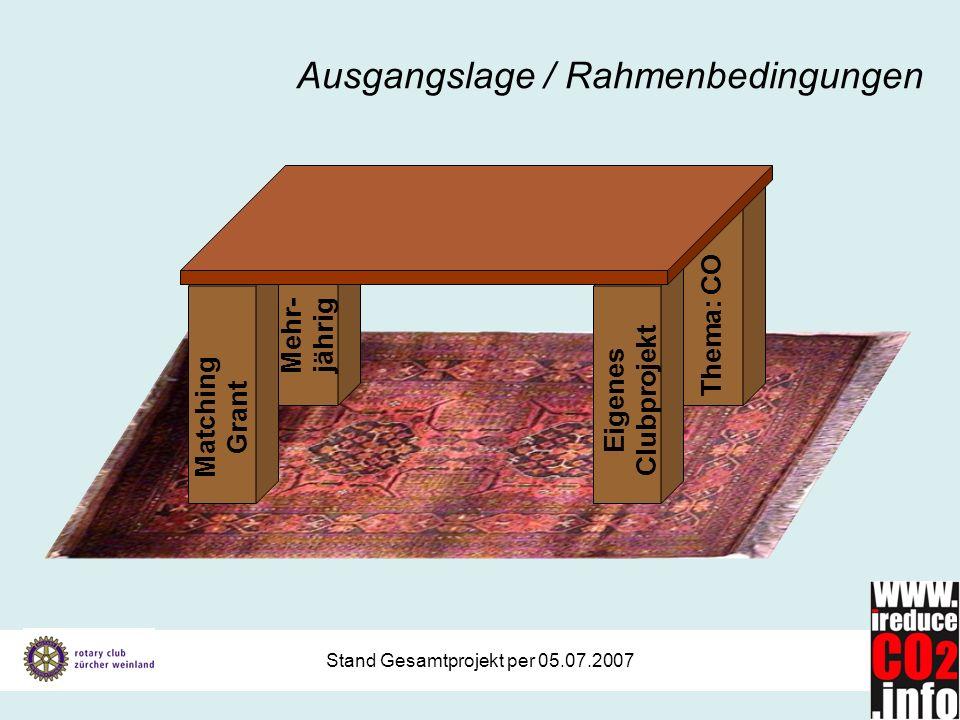 Stand Gesamtprojekt per 05.07.2007 Ausgangslage / Rahmenbedingungen Matching Grant Thema: CO Eigenes Clubprojekt Mehr- jährig