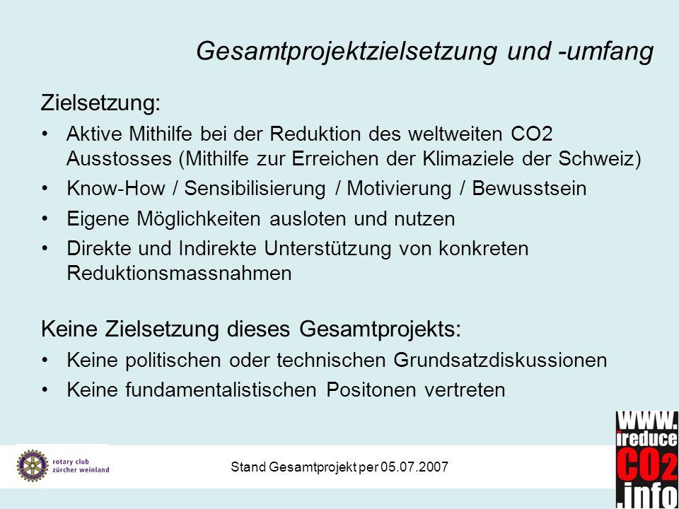 Stand Gesamtprojekt per 05.07.2007 Gesamtprojektzielsetzung und -umfang Zielsetzung: Aktive Mithilfe bei der Reduktion des weltweiten CO2 Ausstosses (