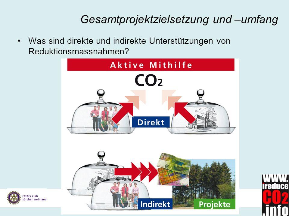 Stand Gesamtprojekt per 05.07.2007 Gesamtprojektzielsetzung und –umfang Was sind direkte und indirekte Unterstützungen von Reduktionsmassnahmen