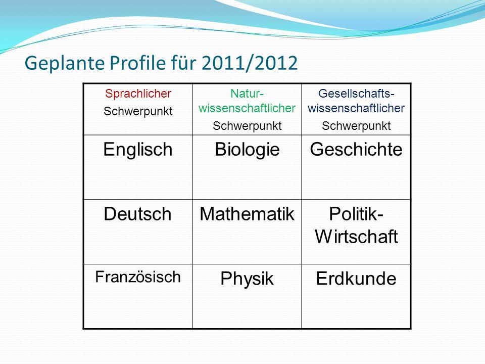 Geplante Profile für 2011/2012 Sprachlicher Schwerpunkt Natur- wissenschaftlicher Schwerpunkt Gesellschafts- wissenschaftlicher Schwerpunkt EnglischBiologieGeschichte DeutschMathematikPolitik- Wirtschaft Französisch PhysikErdkunde