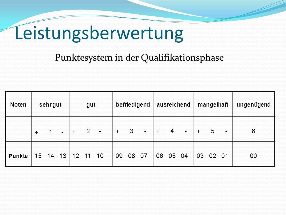 Leistungsberwertung Punktesystem in der Qualifikationsphase Notensehr gutgutbefriedigendausreichendmangelhaftungenügend + 1 - + 2 -+ 3 -+ 4 -+ 5 -6 Punkte 15 14 1312 11 1009 08 0706 05 0403 02 0100