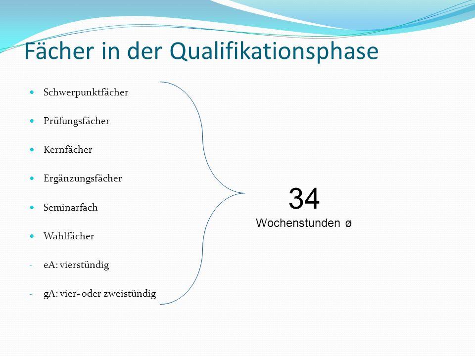 Fächer in der Qualifikationsphase Schwerpunktfächer Prüfungsfächer Kernfächer Ergänzungsfächer Seminarfach Wahlfächer - eA: vierstündig - gA: vier- od
