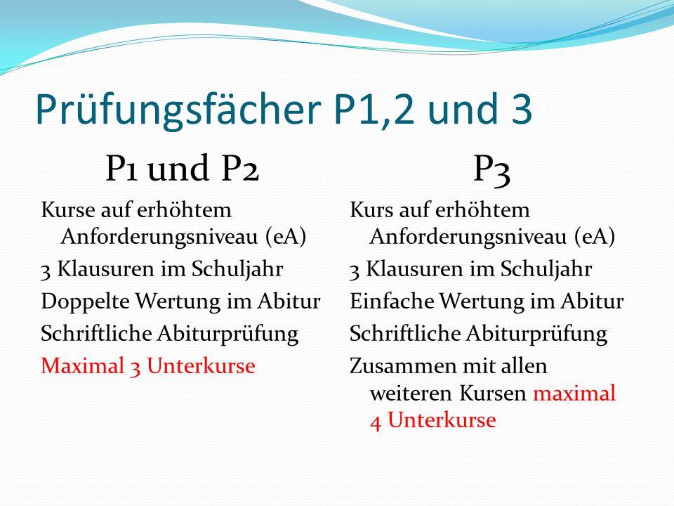 Prüfungsfächer P4 und P5 P4 Kurs auf grundlegendem Anforderungsniveau (gA) 3 Klausuren je Schuljahr Einfache Wertung im Abitur Schriftliche Abiturprüfung Zusammen mit allen weiteren Kursen maximal 4 Unterkurse P5 Kurs auf grundlegendem Anforderungsniveau (gA) 3 Klausuren je Schuljahr Einfache Wertung im Abitur Mündliche/praktische Abiturprüfung Zusammen mit allen weiteren Kursen maximal 4 Unterkurse