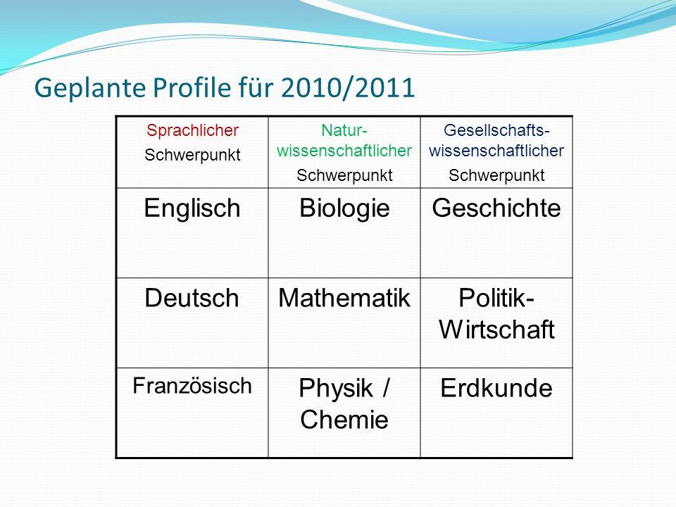 Geplante Profile für 2010/2011 Sprachlicher Schwerpunkt Natur- wissenschaftlicher Schwerpunkt Gesellschafts- wissenschaftlicher Schwerpunkt EnglischBiologieGeschichte DeutschMathematikPolitik- Wirtschaft Französisch Physik / Chemie Erdkunde