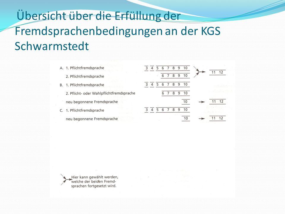 Übersicht über die Erfüllung der Fremdsprachenbedingungen an der KGS Schwarmstedt