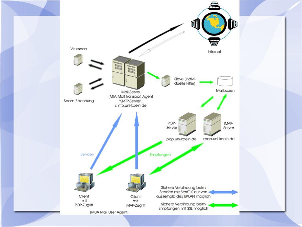 Virenscan Aufgabe des Mailservers Vergleich mit einer Datenbank Signaturen der Viren werden verglichen
