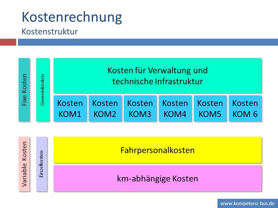 www.kompetenz-bus.de Kostenrechnung Kostenstruktur Kosten für Verwaltung und technische Infrastruktur Kosten KOM1 km-abhängige Kosten Fahrpersonalkost